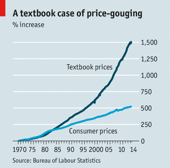 Price increase of textbooks
